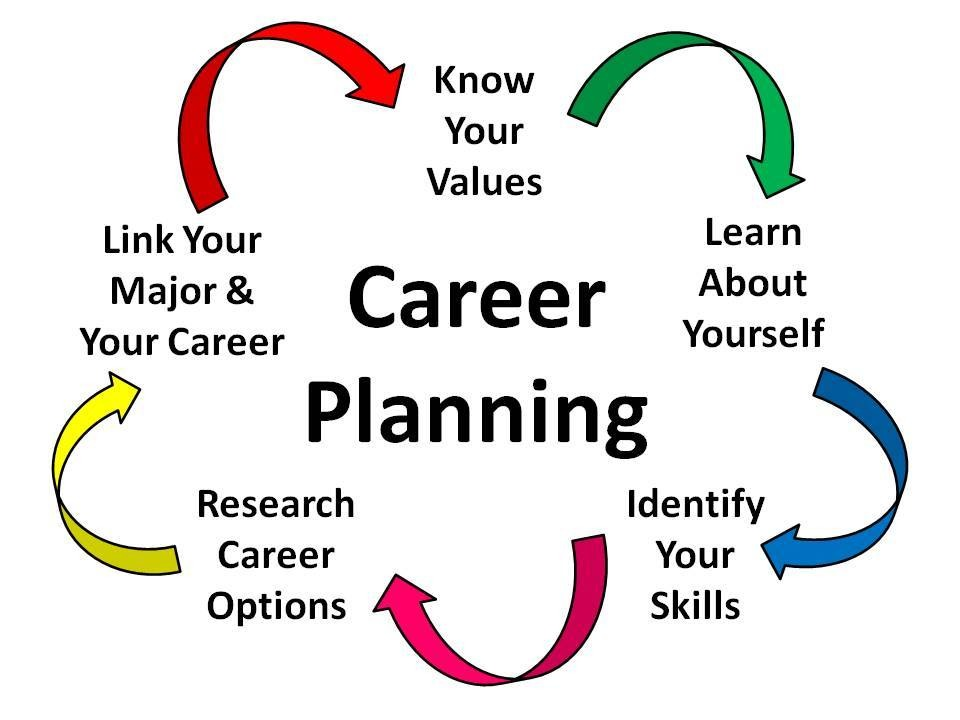 The Key To Career Planning – Define Your Career Values